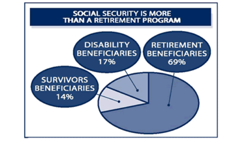 an analysis of social security of america The social security act was enacted august 14, 1935 the act was drafted during president franklin d roosevelt's first term by the president's committee on economic security, under frances perkins, and passed by congress as part of the new deal.